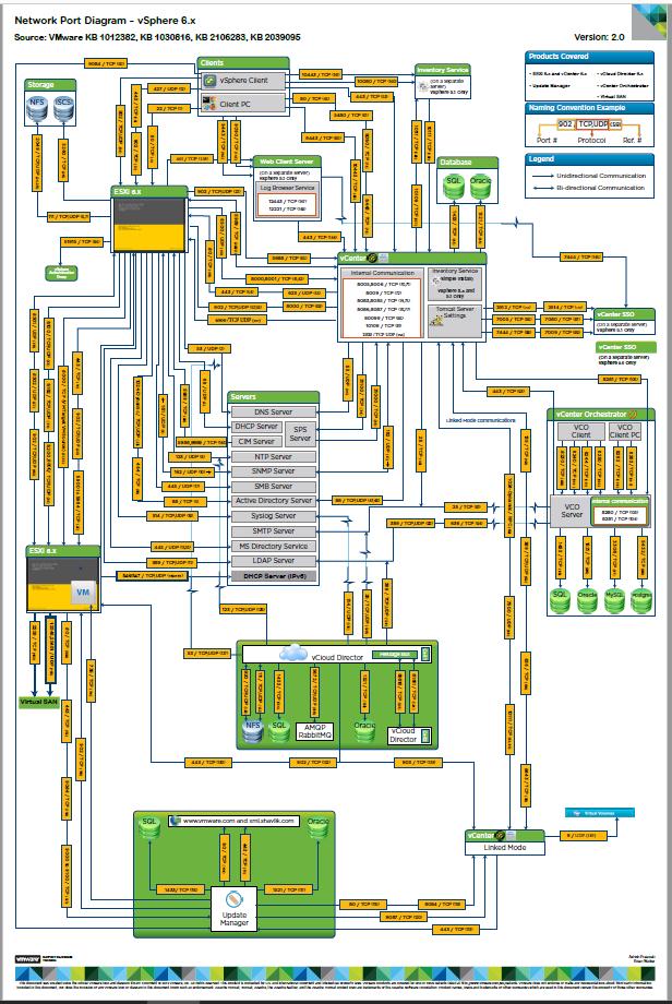 Vmware Network Port Diagram V6 X